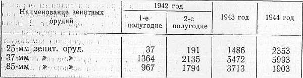 Поступление зенитной артиллерии СССР в ходе войны