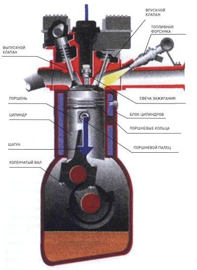 Основные элементы ДВС в разрезе